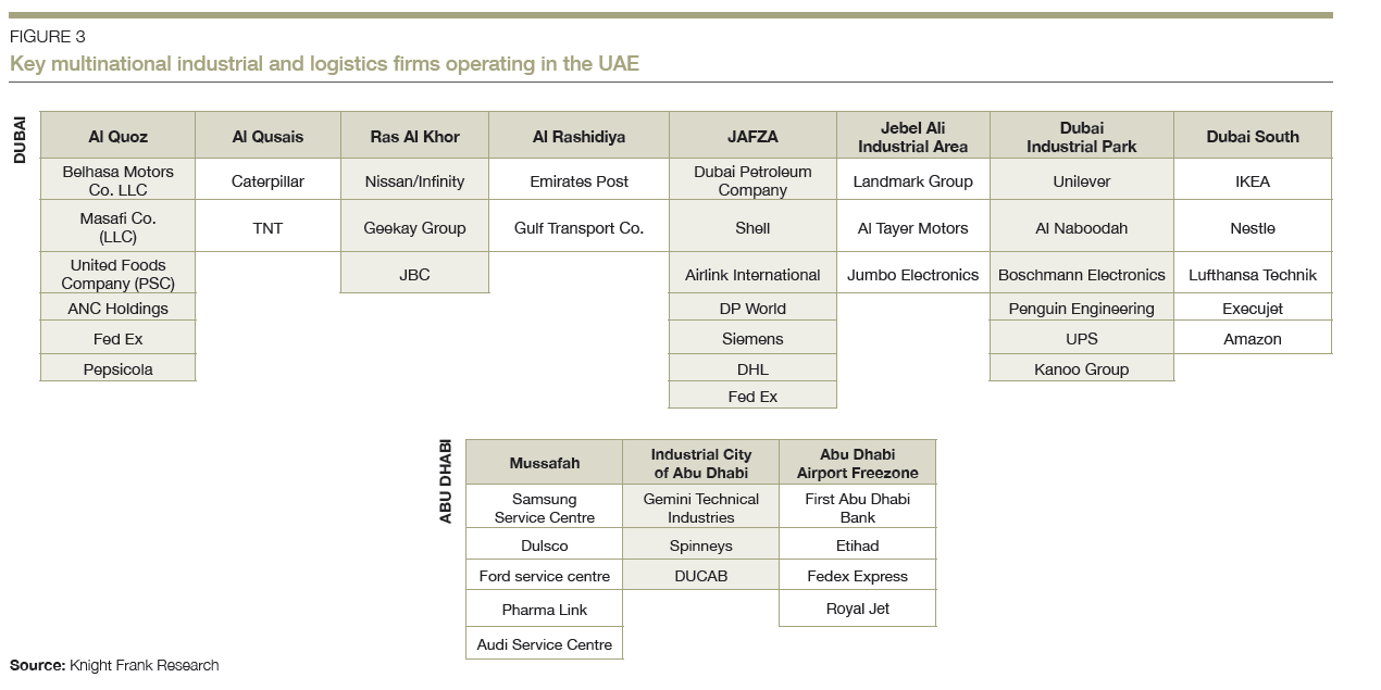 UAE Industrial & Logistics Market: Macroeconomic and sector