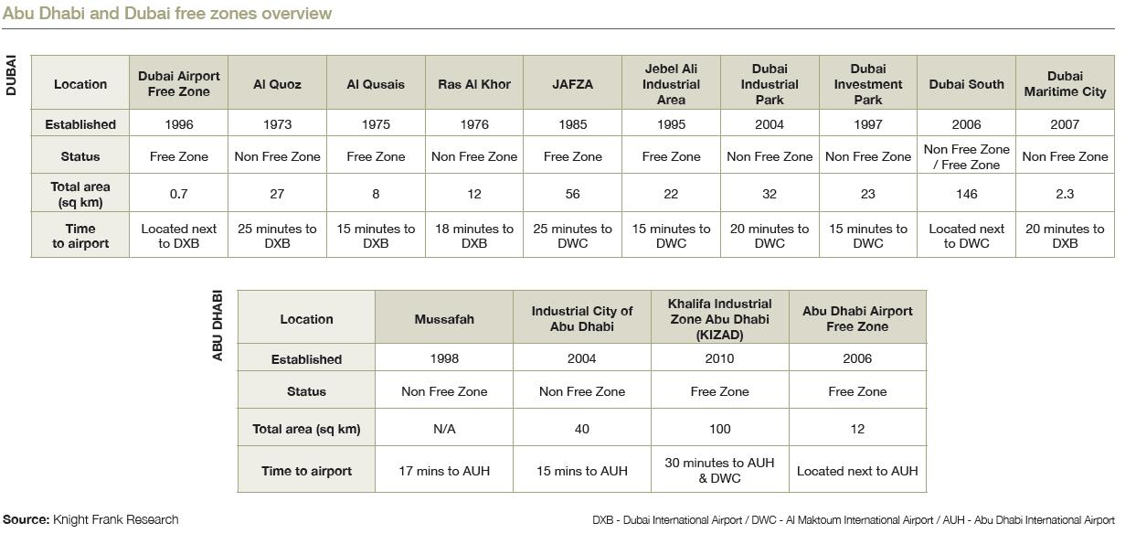 UAE Industrial & Logistics Market: Macroeconomic and sector
