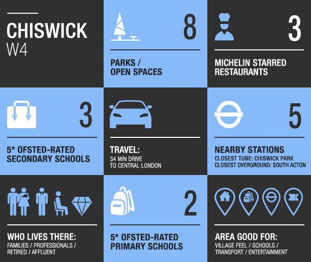 chiswick area guide