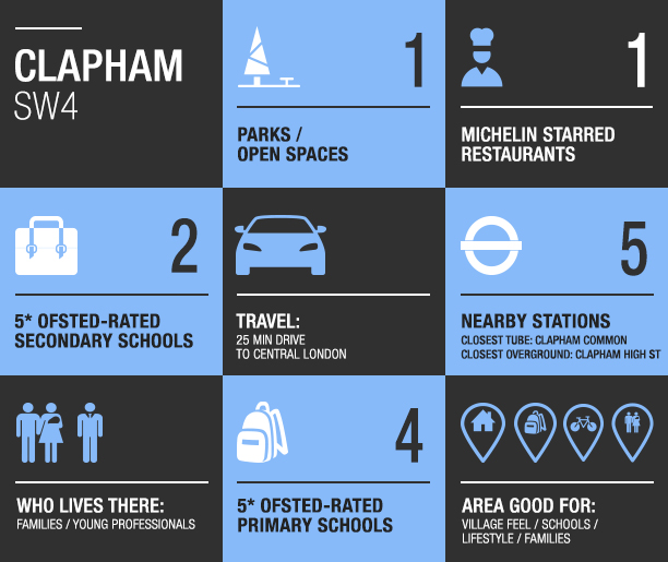 Clapham area guide
