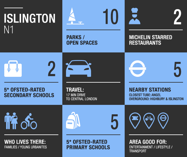 Islington area guide