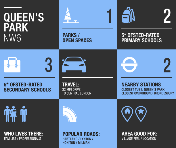 queens park area guide