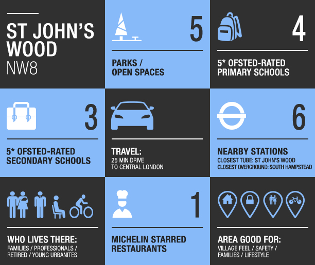 st johns wood area guide