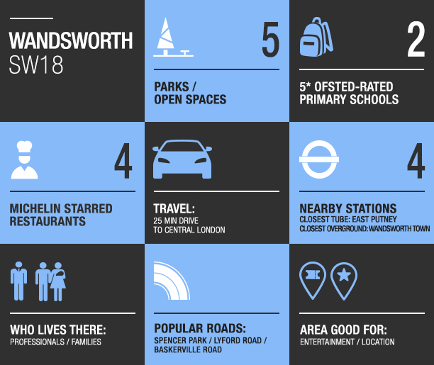 wandsworth area guide