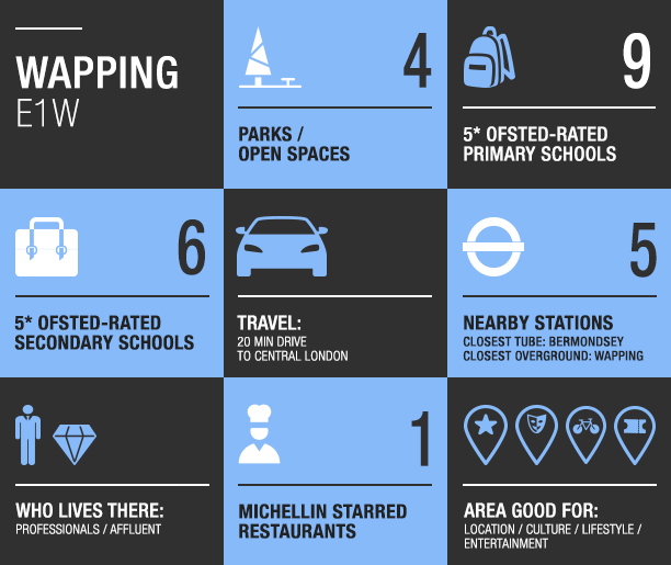 Wapping local area guide