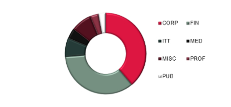Pie Chart - Take-up by sector - last 12 months