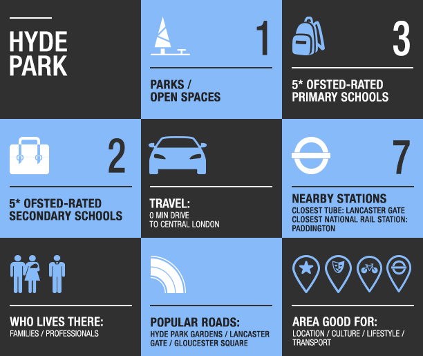 hyde park area guide