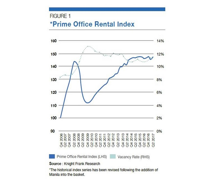 Asia Pacific Prime Office Rental Index - Q3 2017