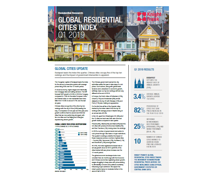 Global Residential Cities Index Q1 2019