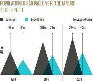 Sao Paolo - Hub City | Global Cities 2016 by Knight Frank