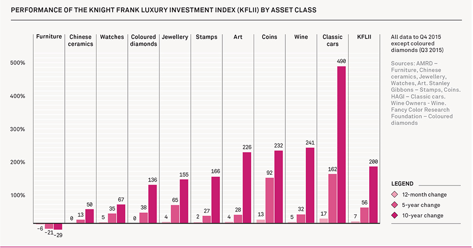 Knight Frank Wealth Report Classic Cars