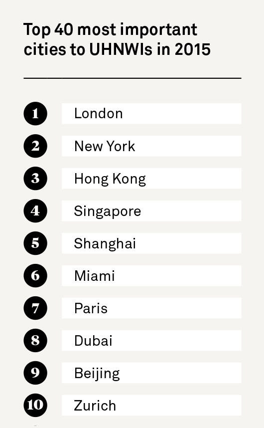 Global investment cities the wealth report top 10 global cities sciox Image collections