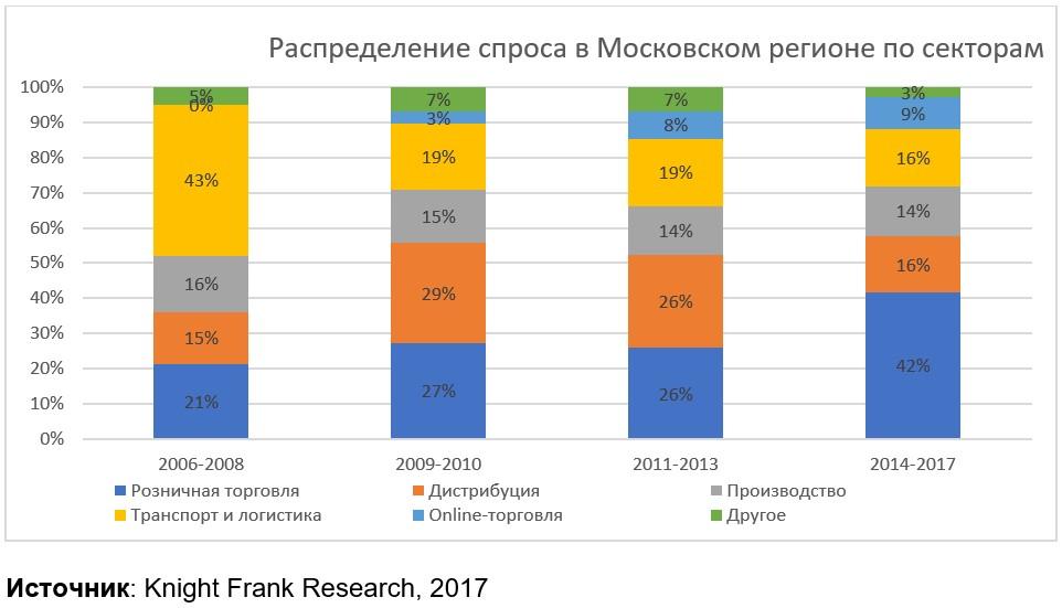 Распределение спроса в Московском регионе по секторам
