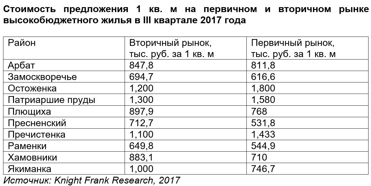 Стоимость предложения 1 кв. м на первичном и вторичном рынке высокобюджетного жилья в III квартале 2017 года