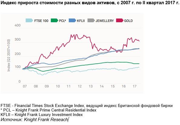 Индекс прироста стоимости разных видов активов, с 2007 г. по II квартал 2017 г.