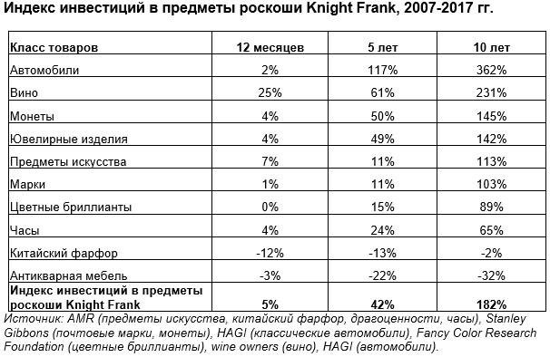 Индекс инвестиций в предметы роскоши Knight Frank, 2007-2017 гг.