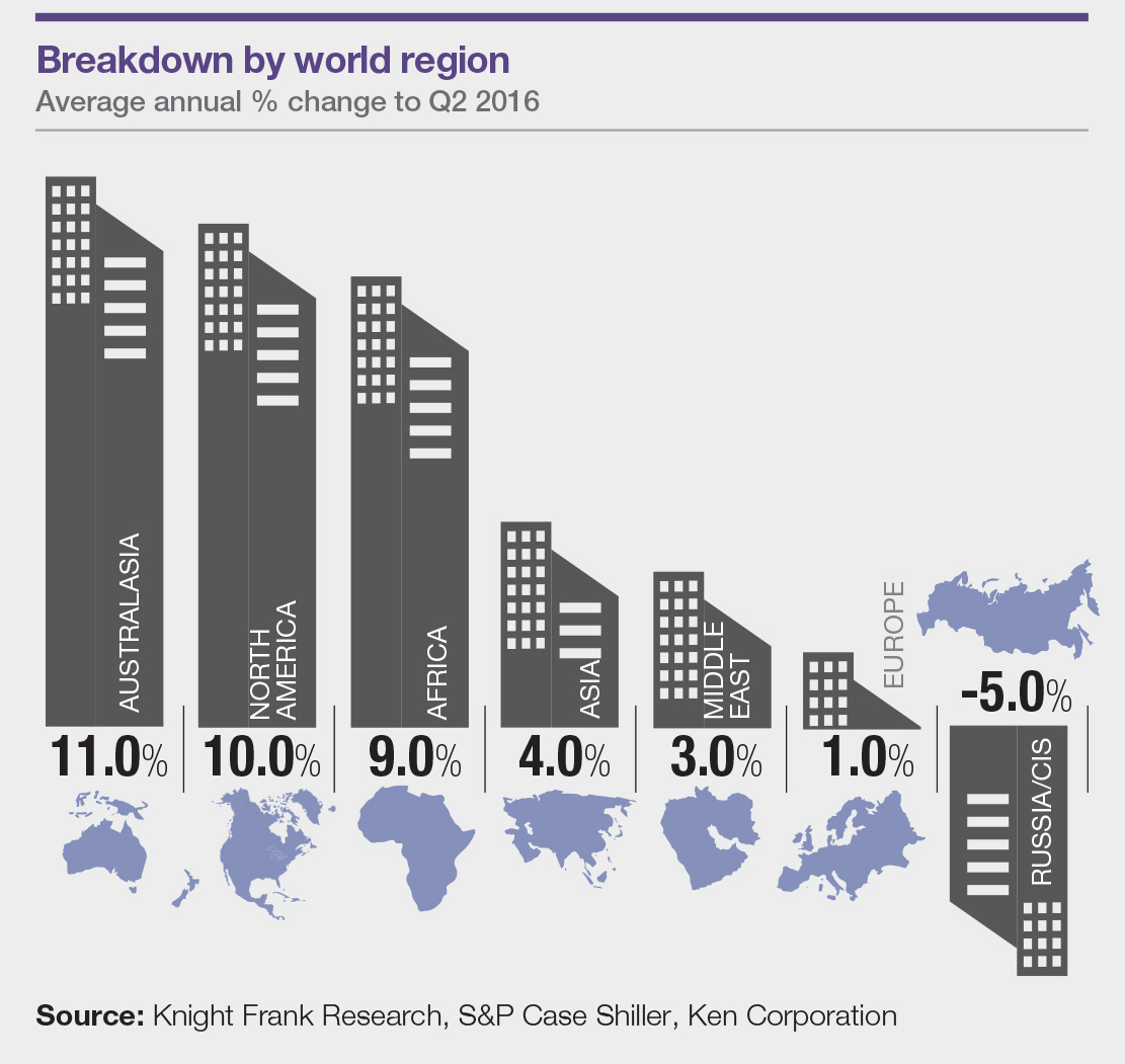 News knight frank launches prime global cities index breakdown by world region sciox Image collections