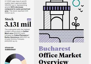 Bucharest Office Market OverviewBucharest Office Market Overview - Q2 2013